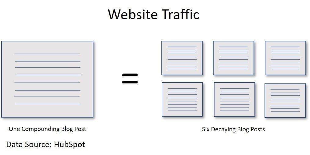 Website Traffic Infographic