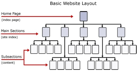Website-architecture-sitemap-diagram